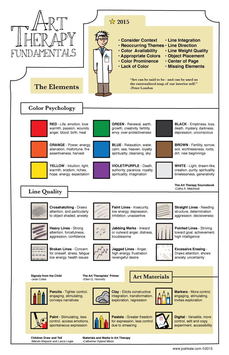 Art Therapy Elements (overview) 2015