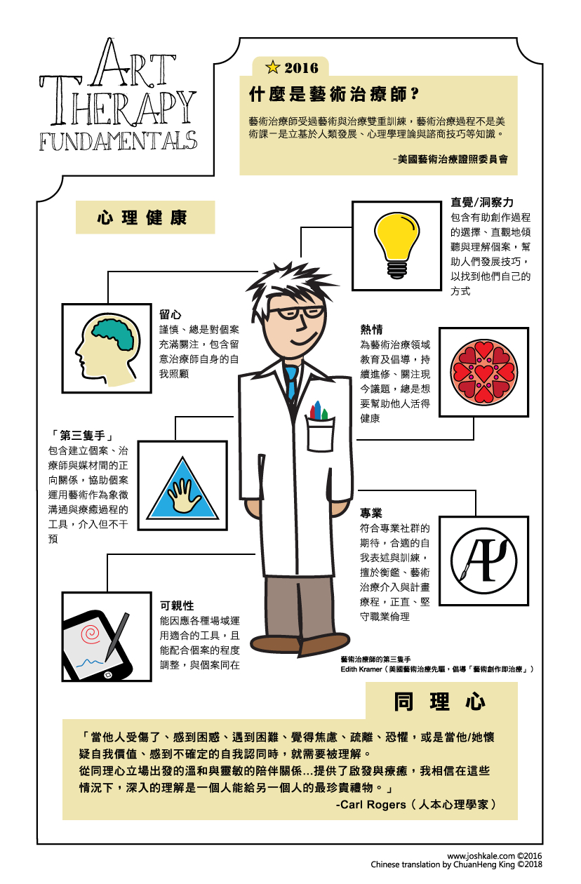 What is an Art Therapist? (Chinese)