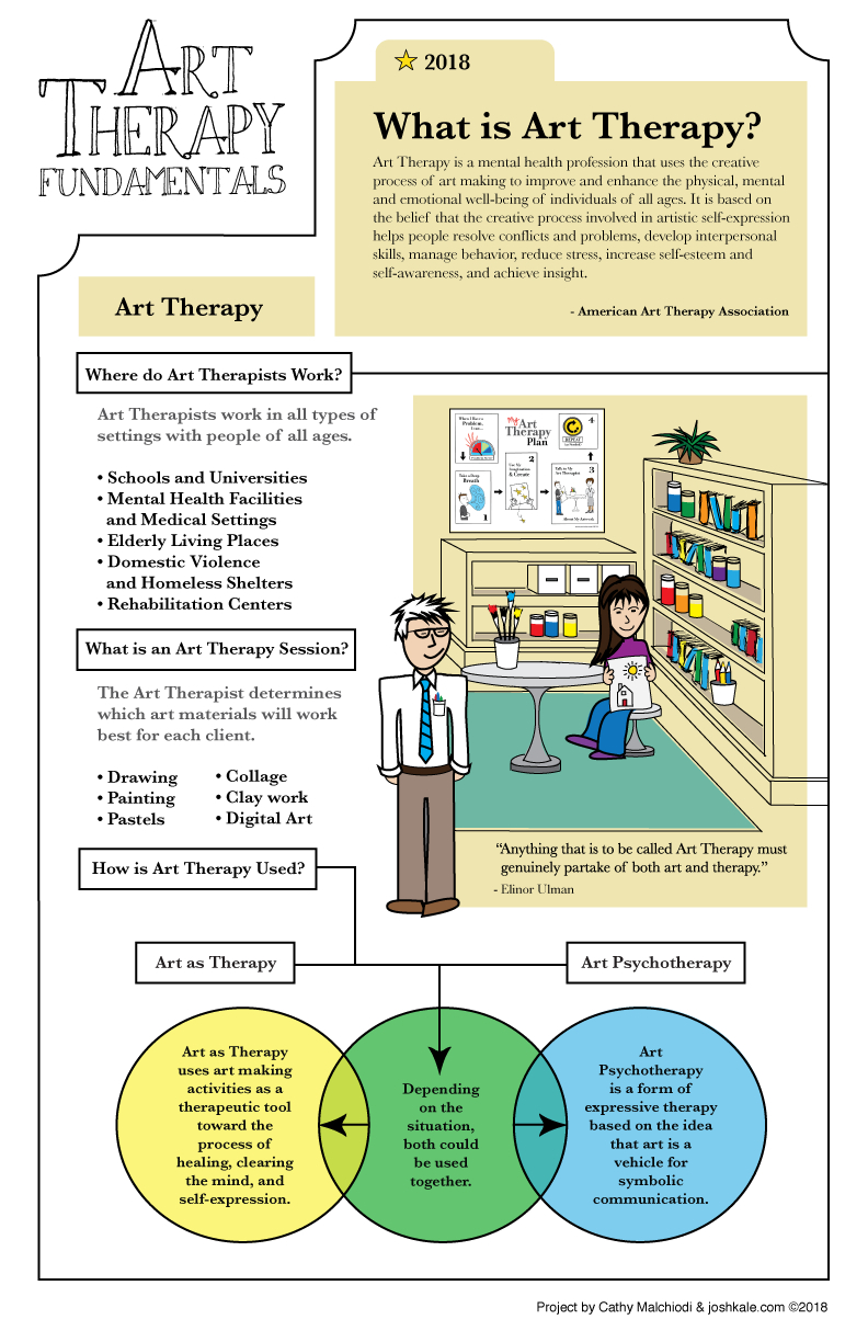 What is Art Therapy?